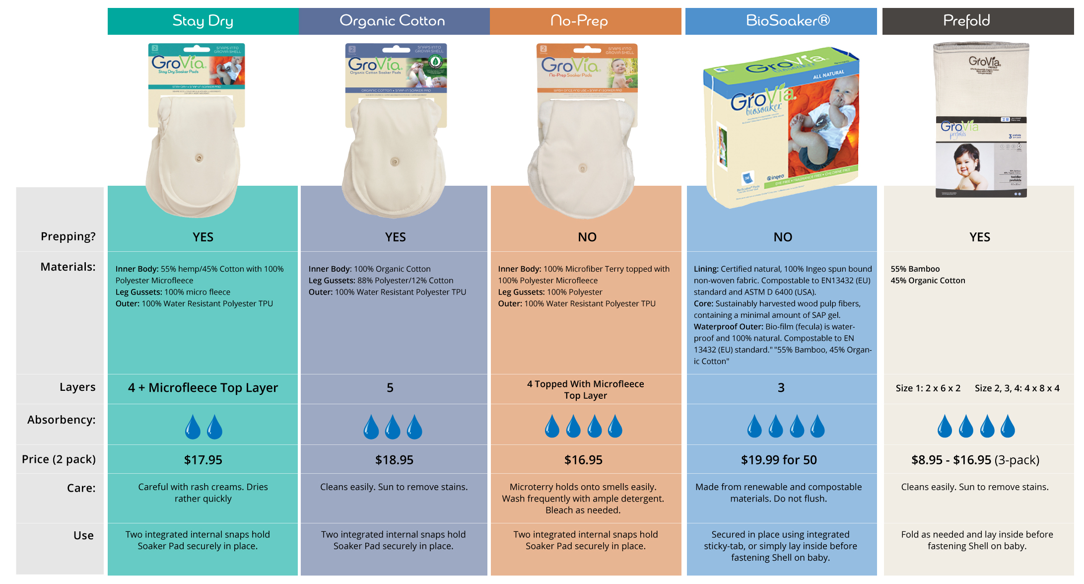 GroVia_Buying_Guide_absorbency4sm